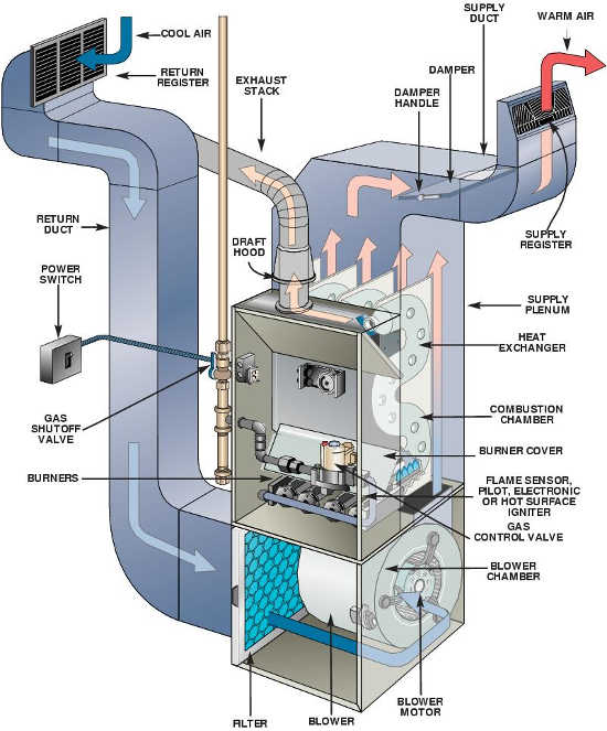 how gas furnace works