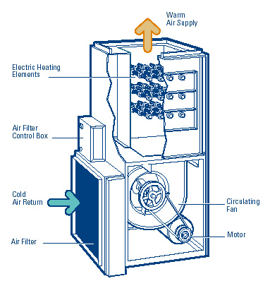 How Electric Furnaces Work Smw Refrigeration And Heating