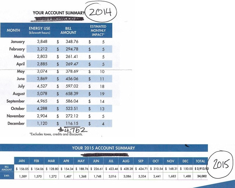 2014 and 2015 amount spent